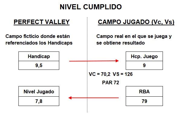 NIVEL CUMPLIDO O NIVEL JUGADO DE UN JUGADOR SEGUN RESULTADO PAR 72 CON VALOR DE CAMPO Y VALOR SLOPE, PERFECT VALLEY