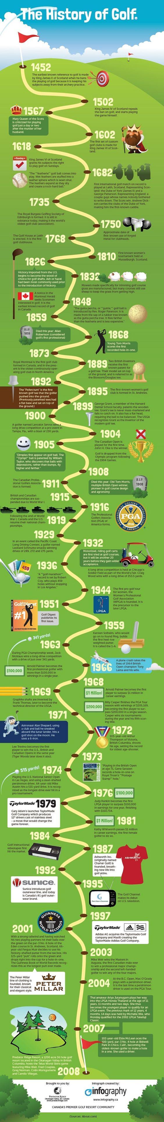 La historia del golf es muy rica en acontecimientos