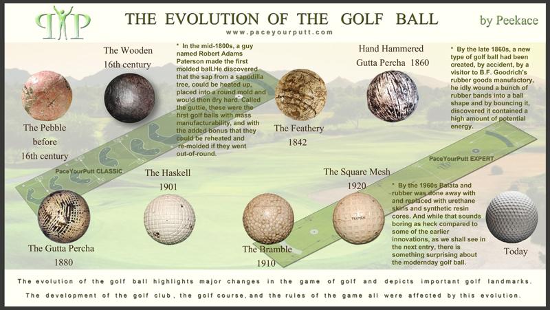 Evolución de las Bolas de Golf desde el siglo XVI